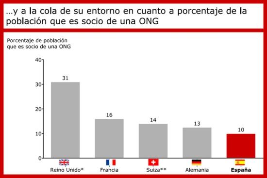 infografia_somos_los_espanoles_solidarios_o_no_cuanto_colaboramos_diasomos_2
