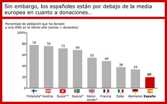 infografia_somos_los_espanoles_solidarios_o_no_cuanto_colaboramos_diasomos_4