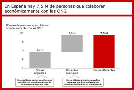 infografia_somos_los_espanoles_solidarios_o_no_cuanto_colaboramos_diasomos_9