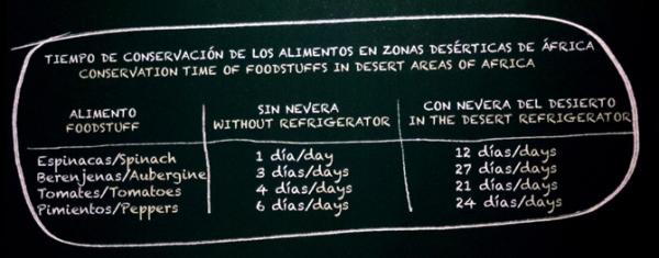 inventos_ideas_cambian_vidas-nevera