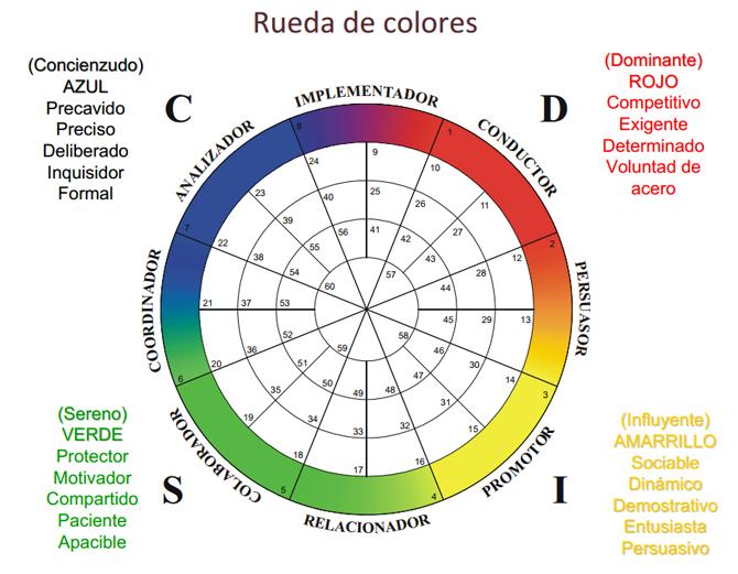 teoria_de_los_colores_personalidad_azul_rojo_amarillo_verde