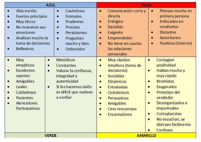 teoria_de_los_colores_personalidad_azul_rojo_amarillo_verde_3