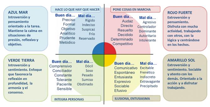 teoria_de_los_colores_personalidad_azul_rojo_amarillo_verde_4