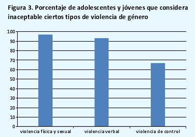 estudio_percepcion_violencia_genero_jovenes_adolescentes_3