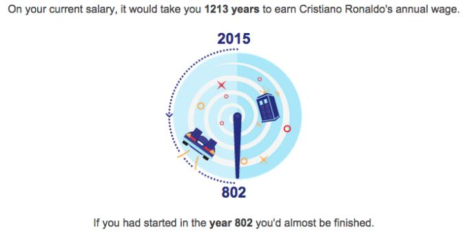 cuanto_tarda_cristiano_ronaldo_en_ganar_tu_sueldo_aplicacion_bbc_2